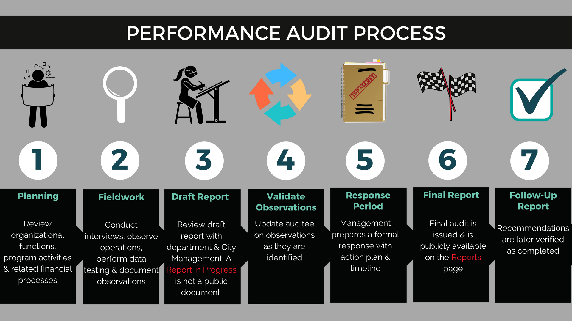 Audit Process Infographic; infographic text follows.